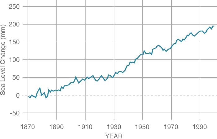 Sea Level Changes (NASA)